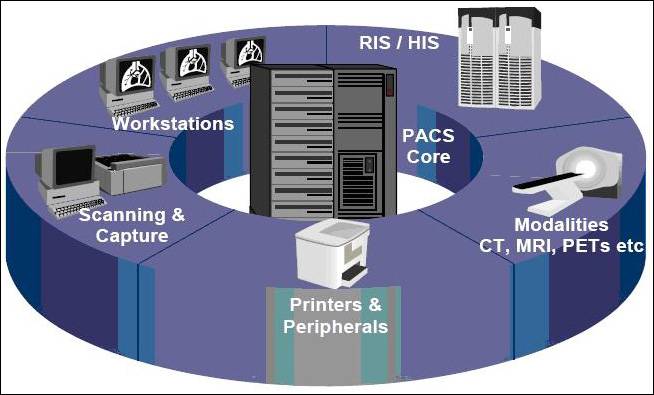 News About PACS Workstations - MedWOW Articles